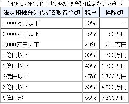 日本の相続税税率表jpg