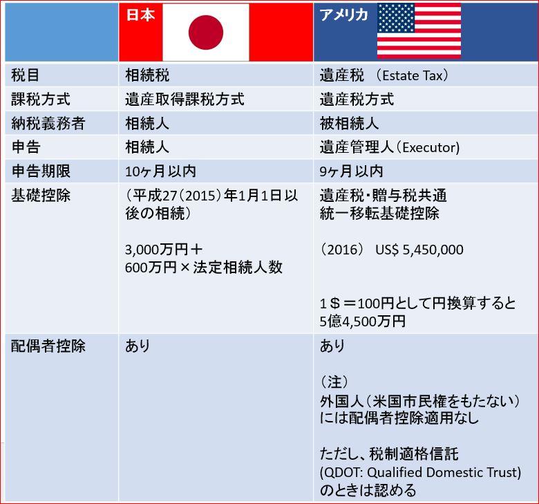 相続税日米比較